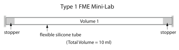 Figure 1: A Type 1 FME mini-lab containing 1 volume for fluids and solids.