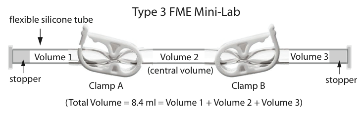 Figure 3: A Type 3 FME mini-lab containing 3 volumes for fluids and solids.
